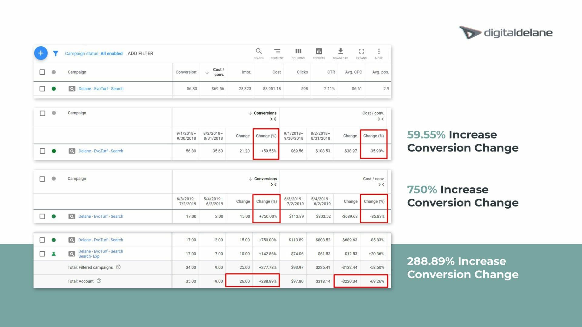 Evo Turf Marketing Strategy Results