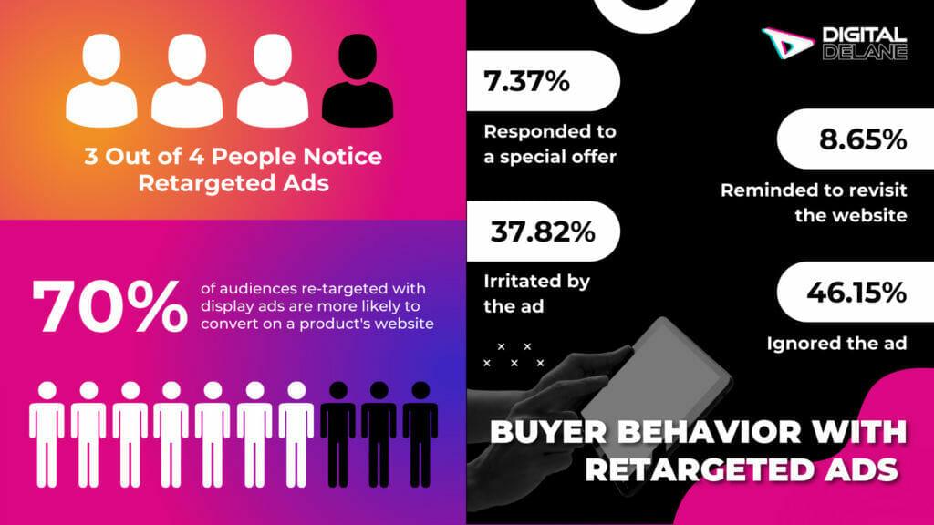 display marketing basics